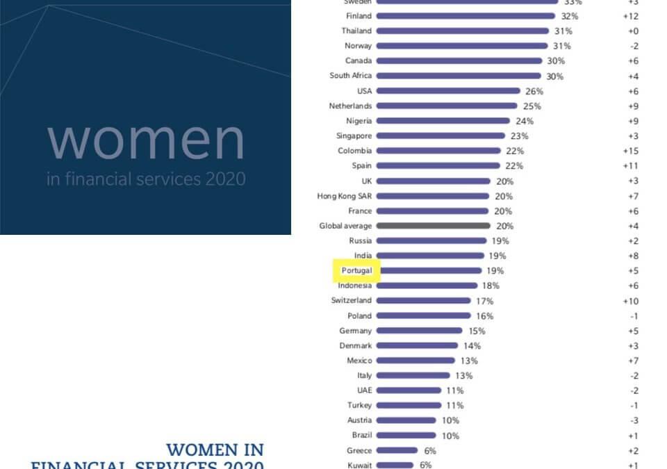 EVOLUÇÃO DA PRESENÇA FEMININA NOS ÓRGÃOS DE ADMINISTRAÇÃO DAS EMPRESAS DO SECTOR FINANCEIRO EM PORTUGAL EM LINHA COM MÉDIA INTERNACIONAL